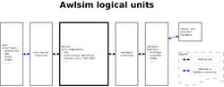 Image preview of awlsim-block-diagram.png